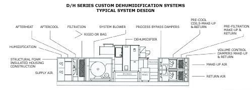 Harris Systems - D/H typical design