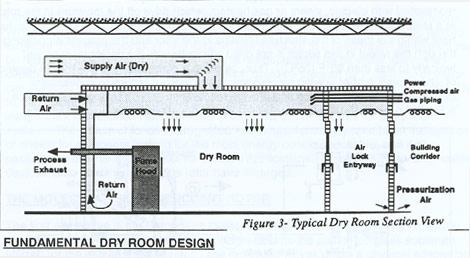 Typical Dry Room