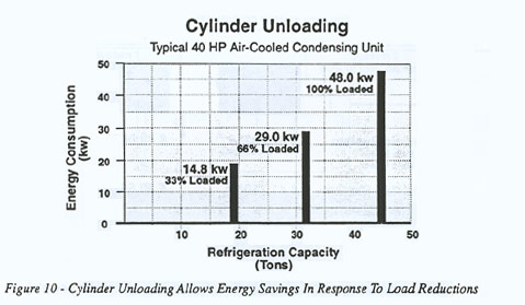 Cylinder Unloading Allows Energy Savings in Response to Load Reductions